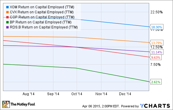 XOM Return on Capital Employed (TTM) Chart