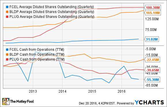 FCEL Average Diluted Shares Outstanding (Quarterly) Chart