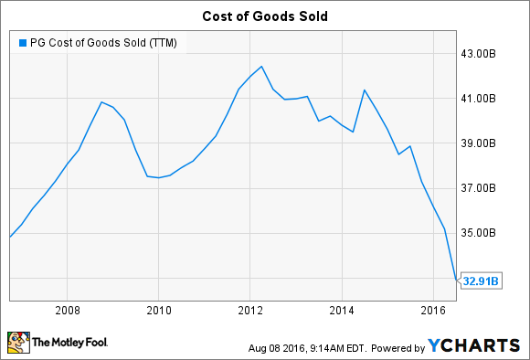 PG Cost of Goods Sold (TTM) Chart