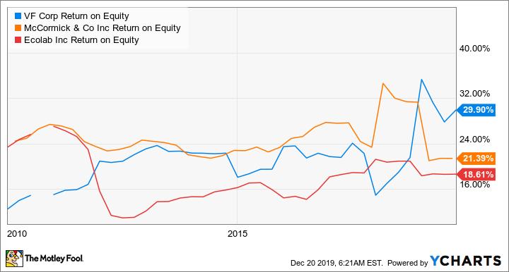 VFC Return on Equity Chart
