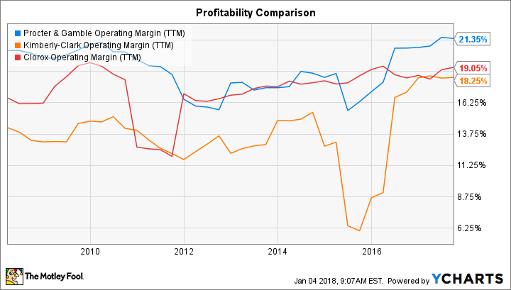 PG Operating Margin (TTM) Chart