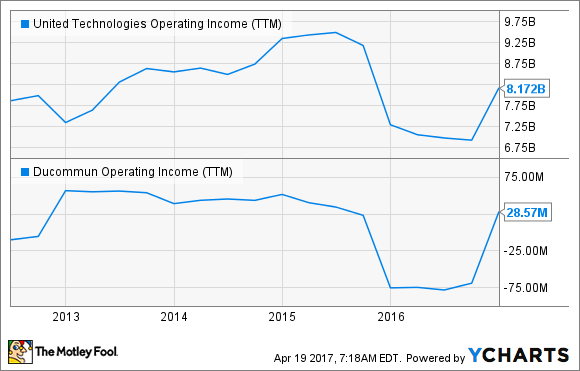 UTX Operating Income (TTM) Chart