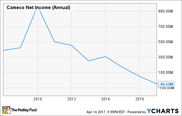 CCJ Net Income (Annual) Chart