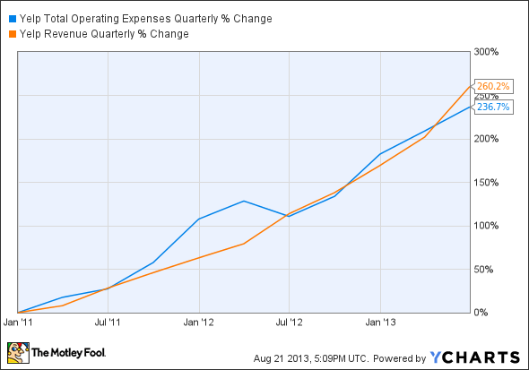 YELP Total Operating Expenses Quarterly Chart