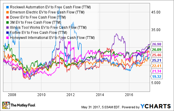 ROK EV to Free Cash Flow (TTM) Chart