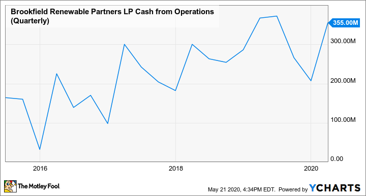 BEP Cash from Operations (Quarterly) Chart