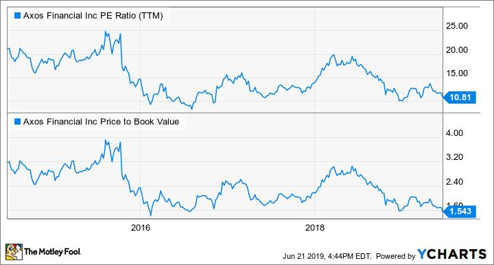 AX PE Ratio (TTM) Chart