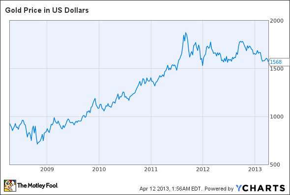 Gold Price in US Dollars Chart