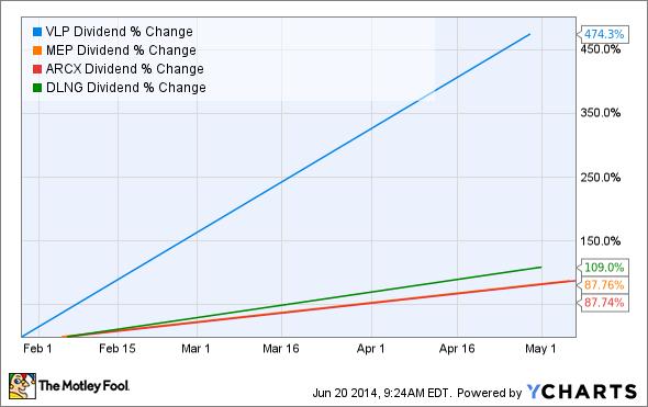 VLP Dividend Chart