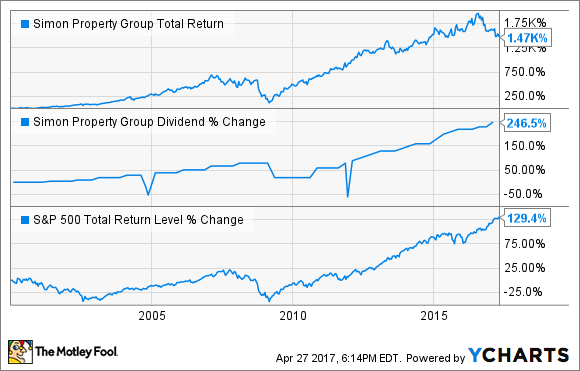 SPG Total Return Price Chart
