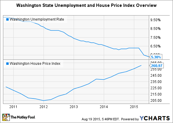Washington Unemployment Rate Chart