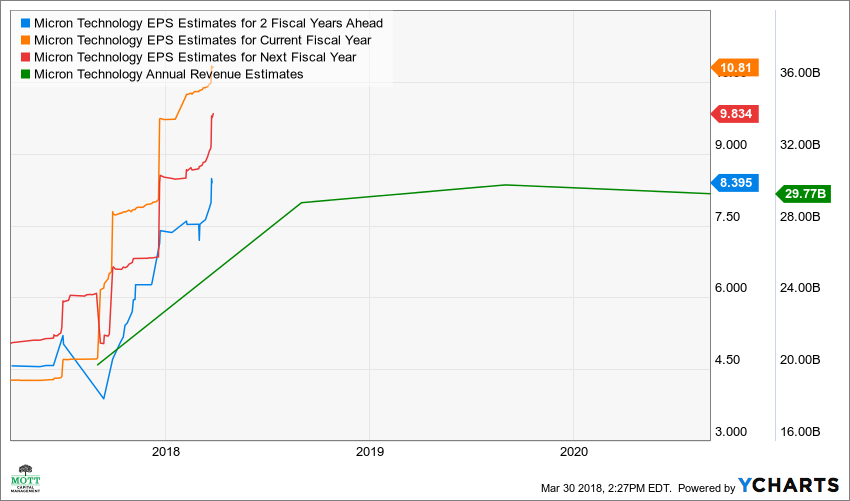 MU EPS Estimates for 2 Fiscal Years Ahead Chart