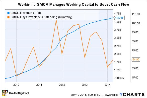 GMCR Revenue (TTM) Chart