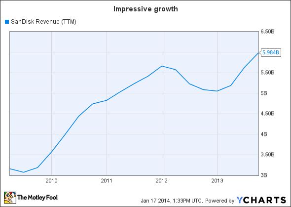 SNDK Revenue (TTM) Chart