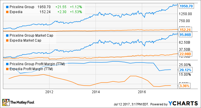 Can Expedia Ever Catch Up to Priceline Group? -- The Motley Fool