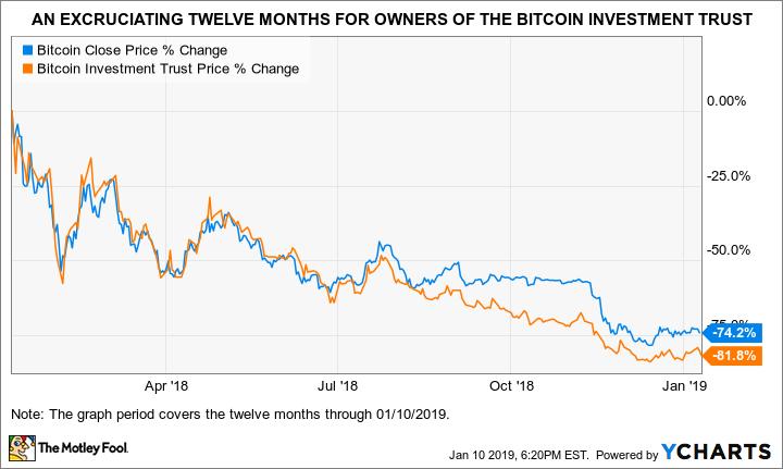 Bitcoin Close Price Chart