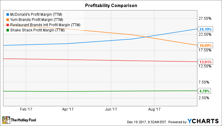 MCD Profit Margin (TTM) Chart