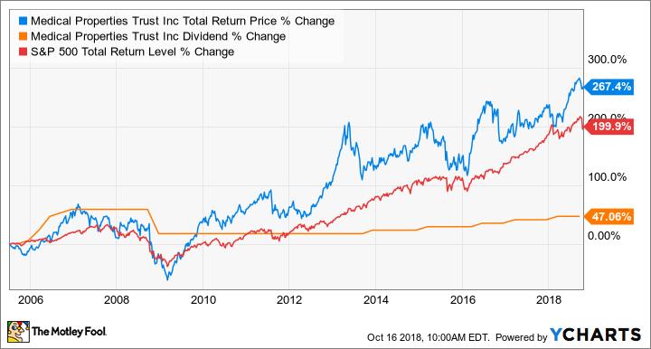 MPW Total Return Price Chart