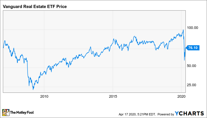 2 Cheap Dividend Stocks You Can Buy Right Now The Motley Fool