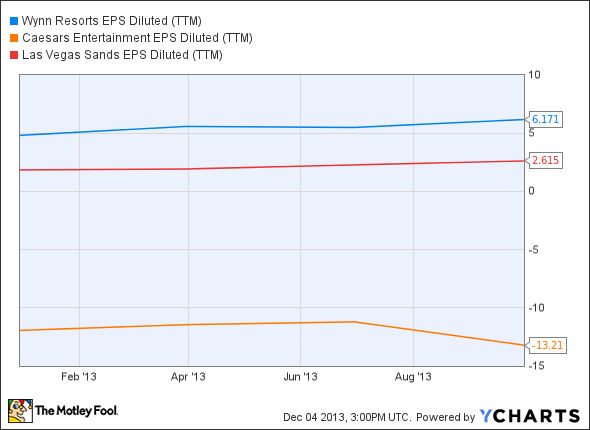 WYNN EPS Diluted (TTM) Chart