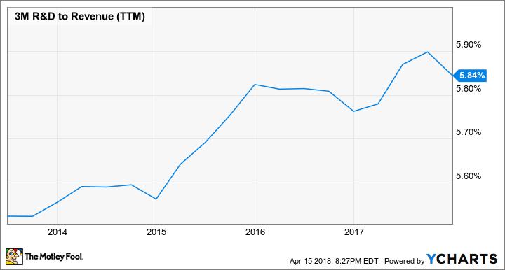 MMM R&D to Revenue (TTM) Chart