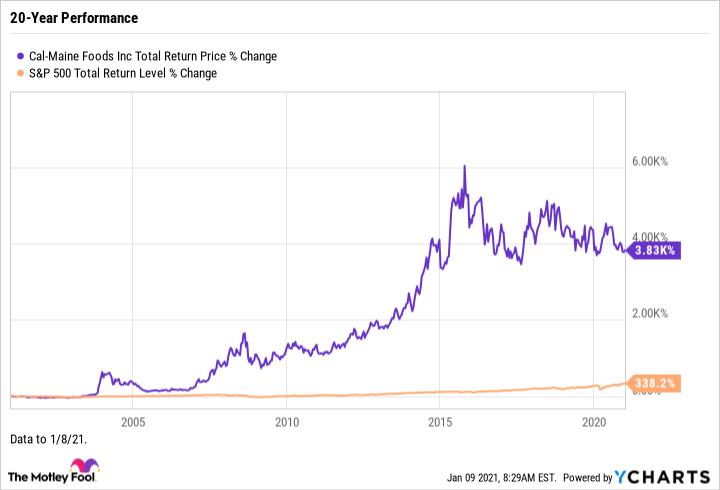 CALM Total Return Price Chart