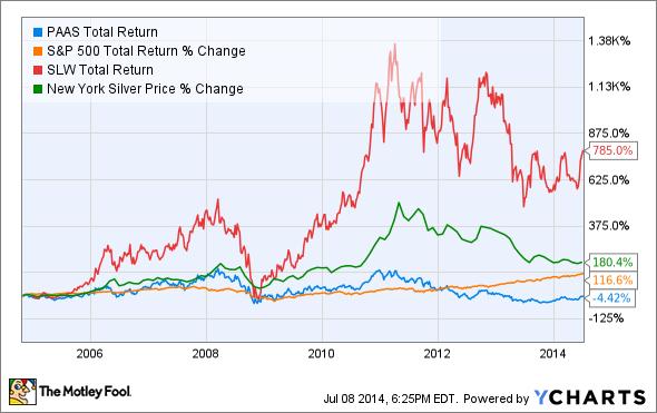 PAAS Total Return Price Chart