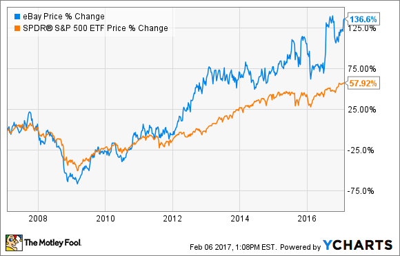 Chart of eBay's performance vs. the S&P 500.
