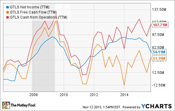 GTLS Net Income (TTM) Chart