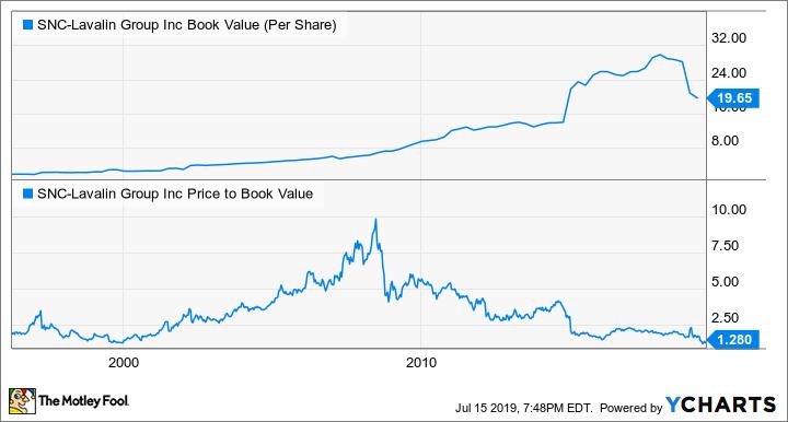 SNC Book Value (Per Share) Chart
