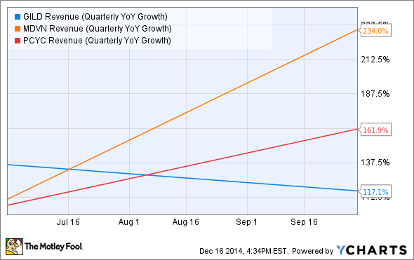 GILD Revenue (Quarterly YoY Growth) Chart