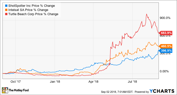 3 Stocks That Turned 8 000 Into 50 000 In 1 Year The Motley Fool