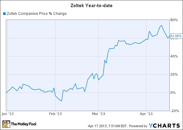 ZOLT Chart