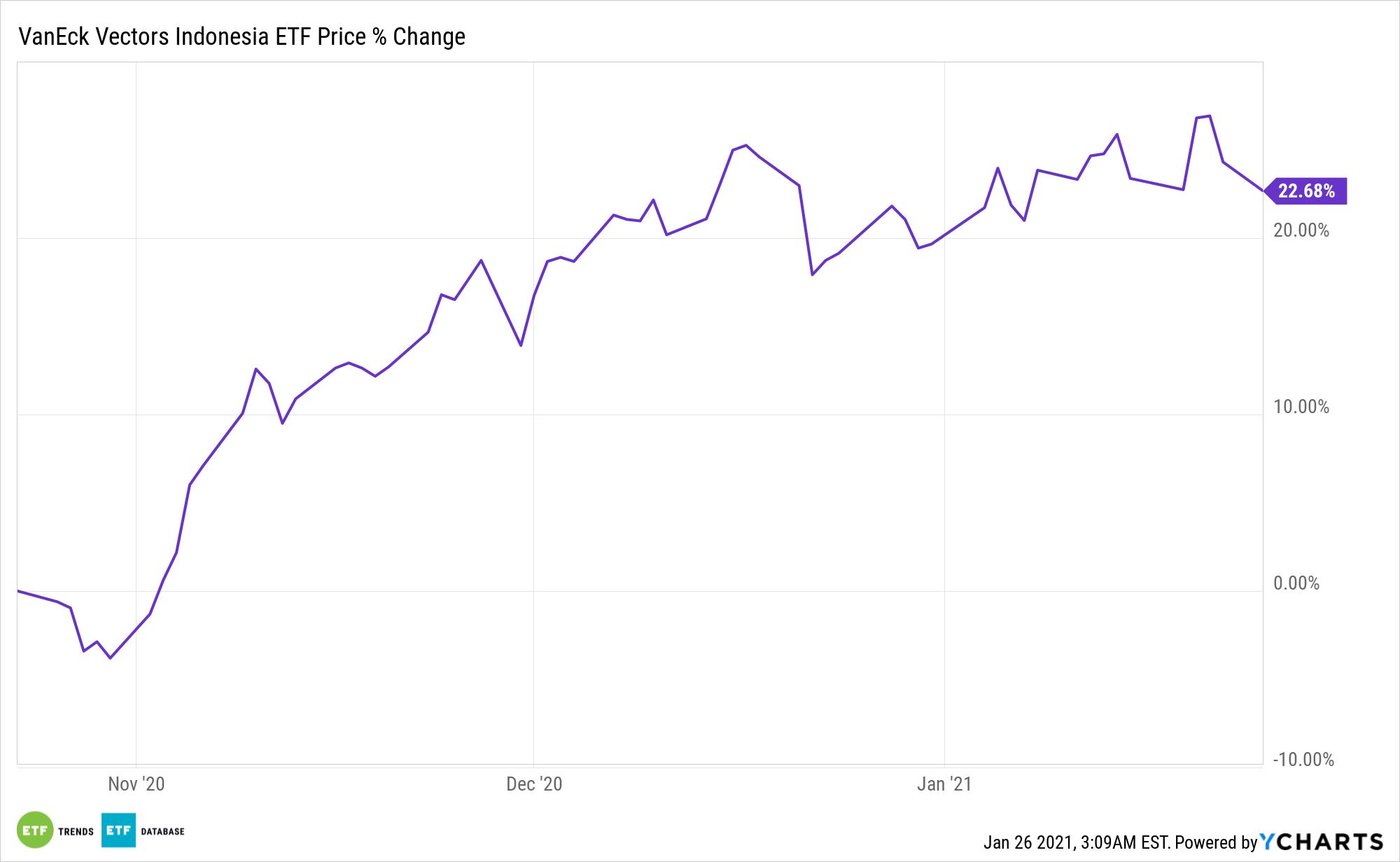 IDX Chart