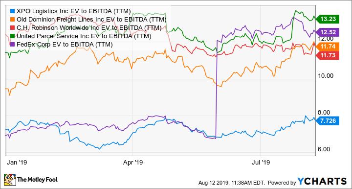 XPO EV to EBITDA (TTM) Chart