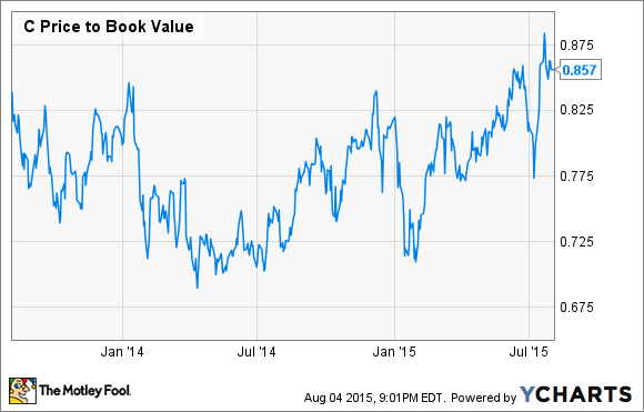C Price to Book Value Chart