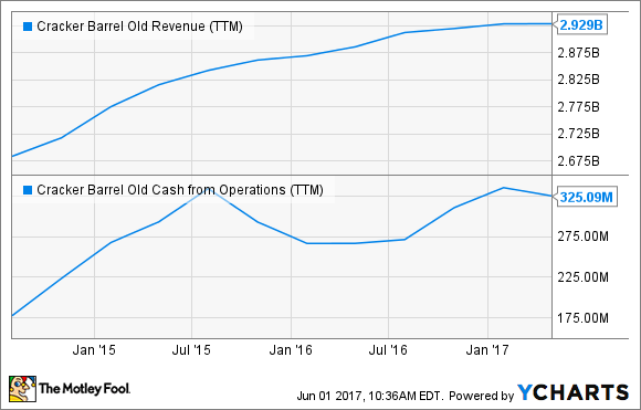 CBRL Revenue (TTM) Chart