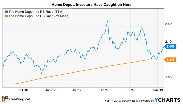 HD PS Ratio (TTM) Chart