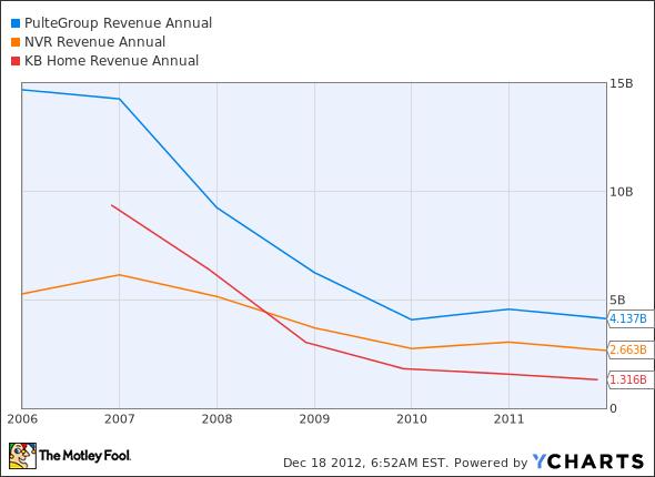 PHM Revenue Annual Chart