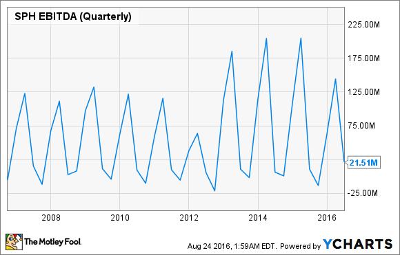 SPH EBITDA (Quarterly) Chart