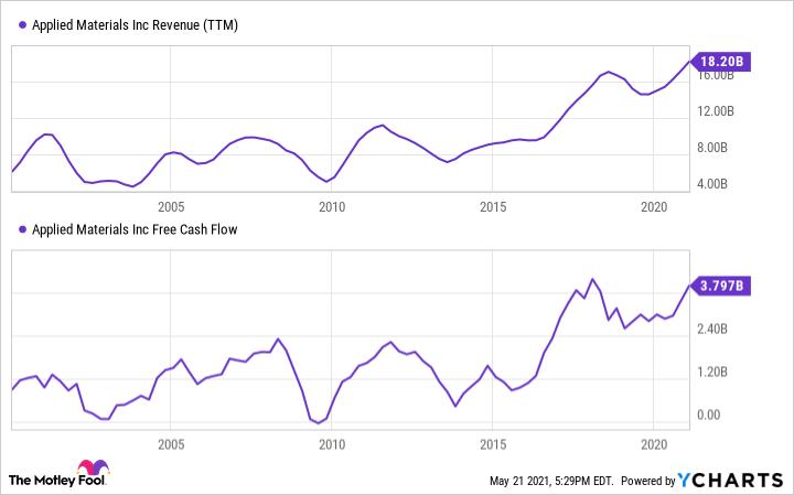 AMAT Revenue (TTM) Chart