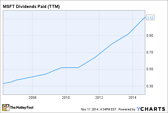 MSFT Dividends Paid (TTM) Chart