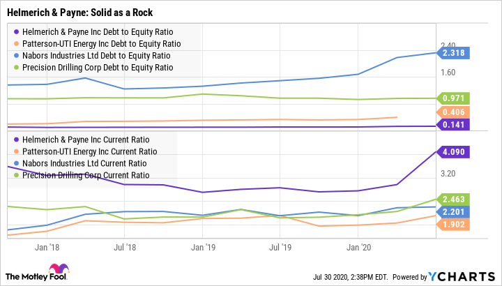 HP Debt to Equity Ratio Chart