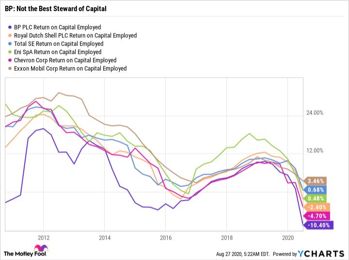 BP Return on Capital Employed Chart