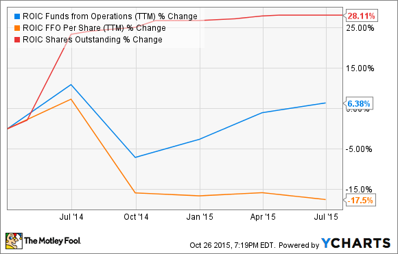 ROIC Funds from Operations (TTM) Chart