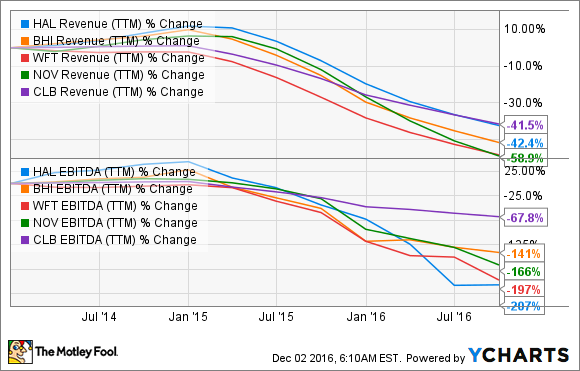 HAL Revenue (TTM) Chart