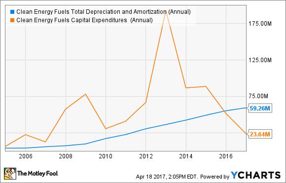 CLNE Total Depreciation and Amortization (Annual) Chart