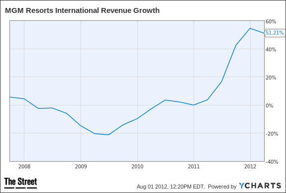MGM Revenue Growth Chart