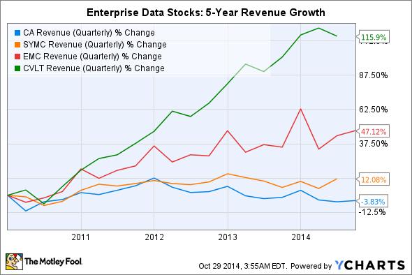 CA Revenue (Quarterly) Chart