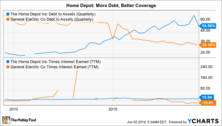 HD Debt to Assets (Quarterly) Chart